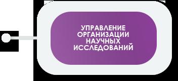 Управление организации научных исследований